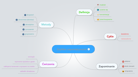 Mind Map: Szybkie zapamiętywanie