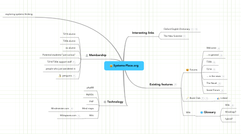 Mind Map: Systems-Place.org