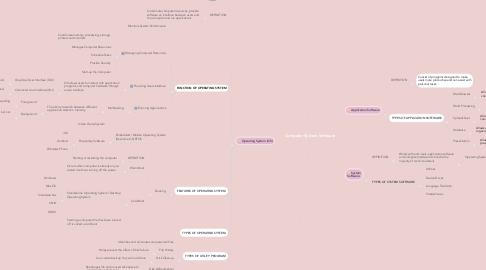 Mind Map: Computer System Software