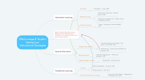 Mind Map: Effectiveness & Student Satisfaction: Instructional Strategies