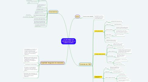 Mind Map: LAS TÉCNICAS DE MODIFICACIÓN DE LA CONDUCTA(TMC)