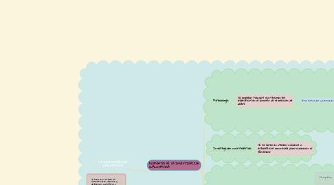 Mind Map: LA INVESTIGACIÓN CUALITATIVA