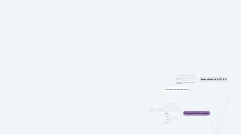 Mind Map: Historia de la Pedagogía