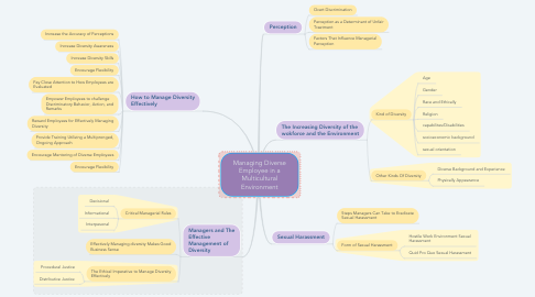 Mind Map: Managing Diverse Employee in a Multicultural Environment