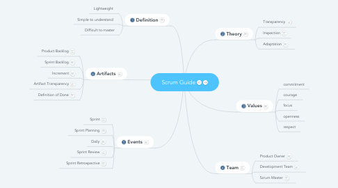 Mind Map: Scrum Guide