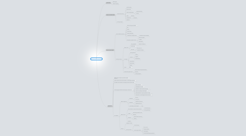Mind Map: Horizon Report 2012