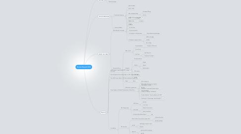 Mind Map: Horizon Report 2012