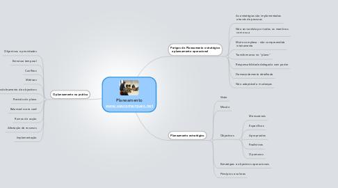 Mind Map: Planeamento www.vascomarques.net