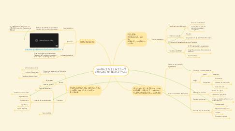 Mind Map: COMERCIALIZACIÓN Y CADENAS DE PRODUCCIÓN
