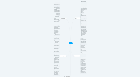 Mind Map: Цели 2021