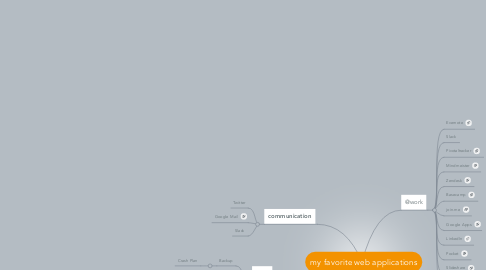 Mind Map: my favorite web applications