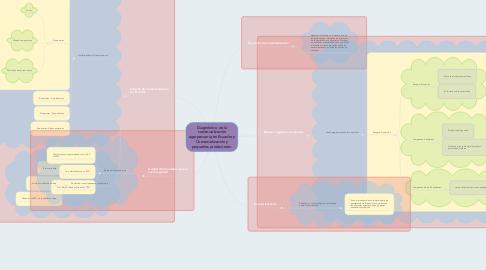 Mind Map: Diagnóstico de la comercialización agropecuaria en Ecuador y Comercialización y pequeños productores.