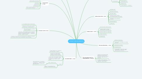 Mind Map: LITERATURA BRASILEIRA