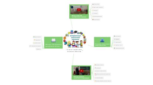 Mind Map: Сучасні інтерактивні технології навчання