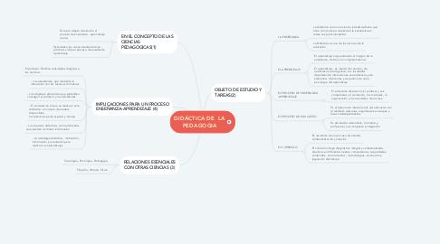 Mind Map: DIDÁCTICA DE  LA PEDAGOGIA