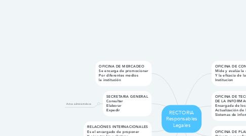 Mind Map: RECTORIA Responsables Legales