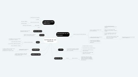 Mind Map: DISPOSICIÓN DE LOS ESPACIOS