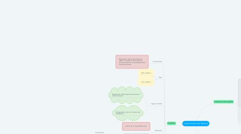 Mind Map: Interacciones entre Especies