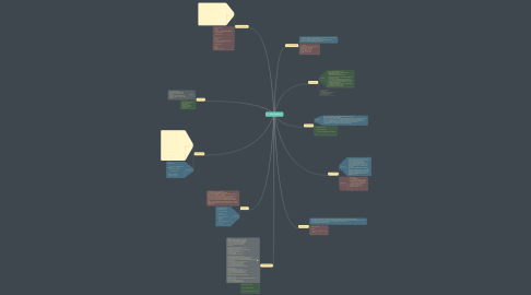 Mind Map: ภาษาคอมพิวเตอร์
