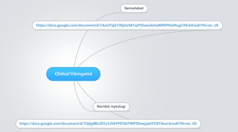 Mind Map: Oldtid/Vikingetid