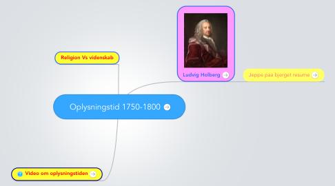 Mind Map: Oplysningstid 1750-1800