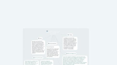Mind Map: Conceptos básicos en el envase y embalaje para exportación