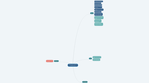 Mind Map: Landing page or web page optimization tips