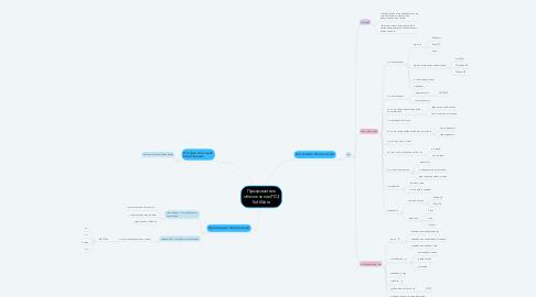 Mind Map: Программное обеспечение(ПО) SoftWare