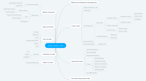 Mind Map: Forgein trade in India