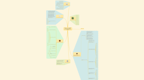 Mind Map: ГОСТ Р 7.0.83-2013 СИБИД. Электронные издания. Основные виды и выходные сведения