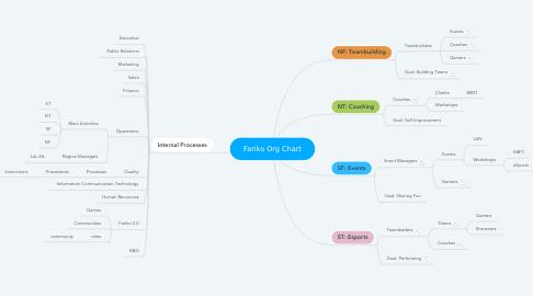 Mind Map: Fariko Org Chart