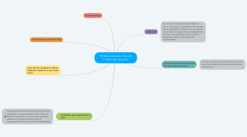"Mind Map: ""El Revolucionario Chip con 1 million de neuronas"""