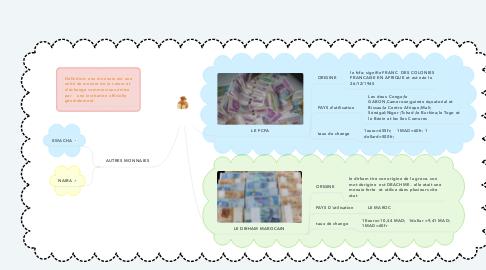 Mind Map: les monnaies