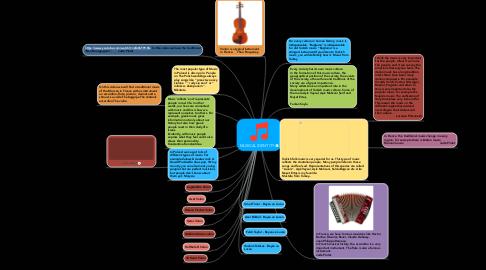 Mind Map: MUSICAL IDENTITY