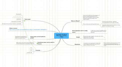Mind Map: Conclusion On Waves Ethan Woo Yi Zheng 2 Elijah