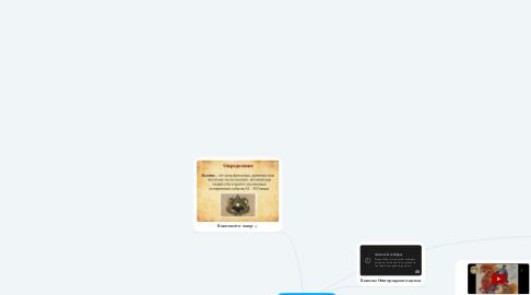 """Mind Map: Проект по литературе """"Былины"""""""