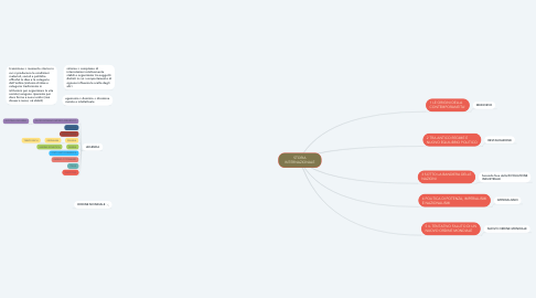 Mind Map: STORIA INTERNAZIONALE