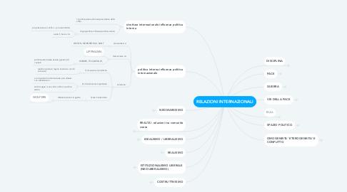 Mind Map: RELAZIONI INTERNAZIONALI