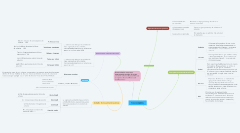 Mind Map: Unidades de concentración