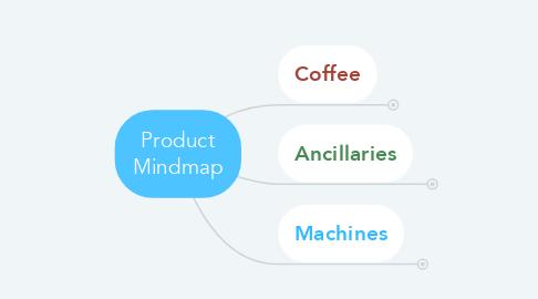 Mind Map: Product Mindmap