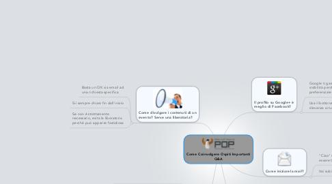 Mind Map: Come Coinvolgere Ospiti Importanti Q&A