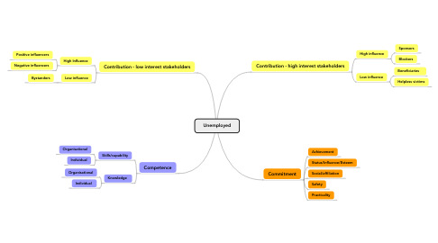 Mind Map: Unemployed