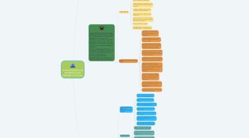 Mind Map: SISTEMATIZACIÓN DE EXPERIENCIAS EN DESARROLLO SOCIAL