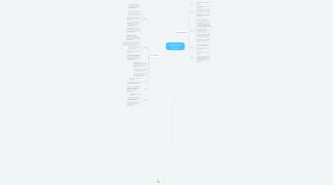 Mind Map: Citatmosaik af Hanne Vibekes Holst forældre
