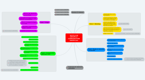 Mind Map: SPOTS D'OR GROUPE A1 COMMANDITAIRE DIMITRI VIAL