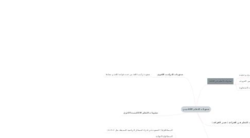 Mind Map: صعوبات التعلم الاكاديمي