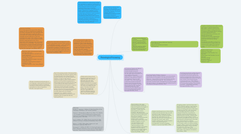 Mind Map: Phonological Processing