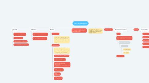 Mind Map: Plan De Emergencia