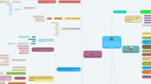Mind Map: GESTION PARTICIPATIVA Y ESTRATEGICA EN MATERIA DE SEGURIDAD Y SALUD EN EL TRABAJO