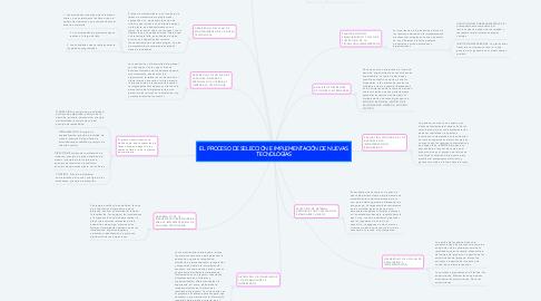Mind Map: EL PROCESO DE SELECCIÓN E IMPLEMENTACIÓN DE NUEVAS TECNOLOGÍAS